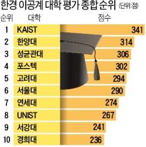 2019이공계대학평가 종합순위.jpg
