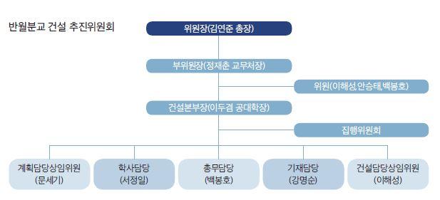 반월분교 건설 추진위원회.jpg