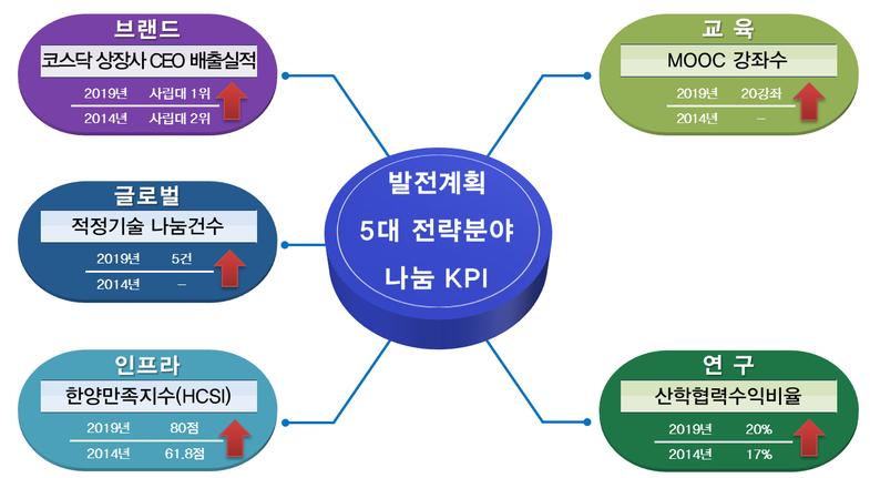 5대 나눔 KPI.png