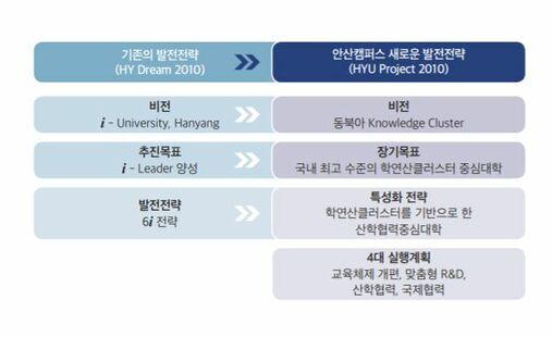 HYU PROJECT 2010(2004~2010).jpg