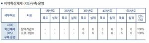 지역혁신체제 구축운영.jpg