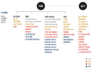 한양대학교 서울캠퍼스 미디어커뮤니케이션학과 커리큘럼(전공안내서2020).png