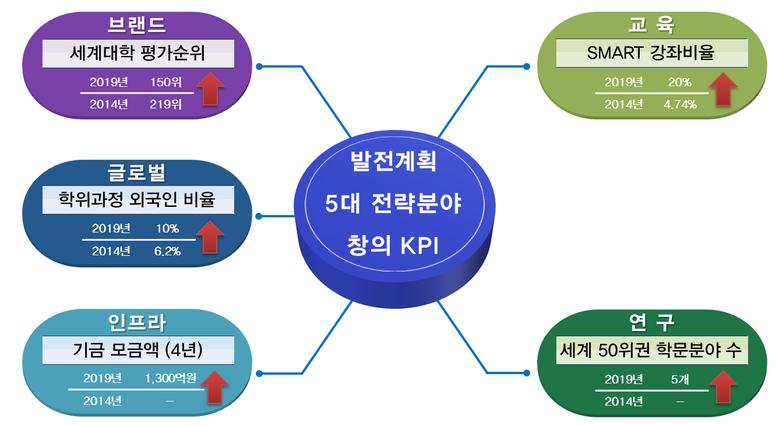 5대 창의 KPI.png