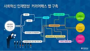 사회혁신 인재양성 커리어패스 맵.png
