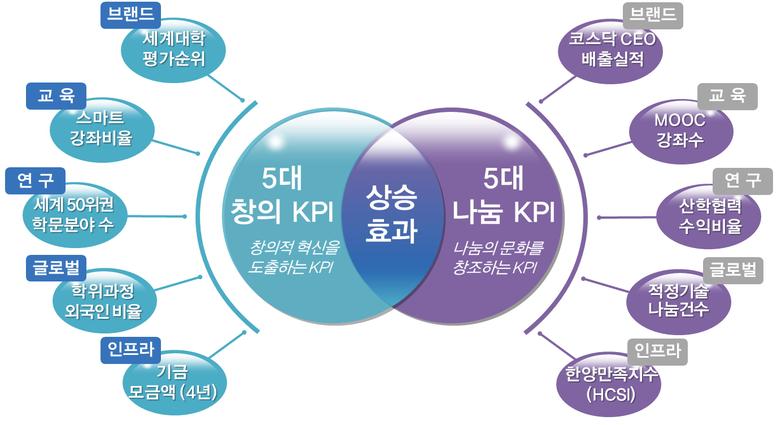 KPI 개요.png